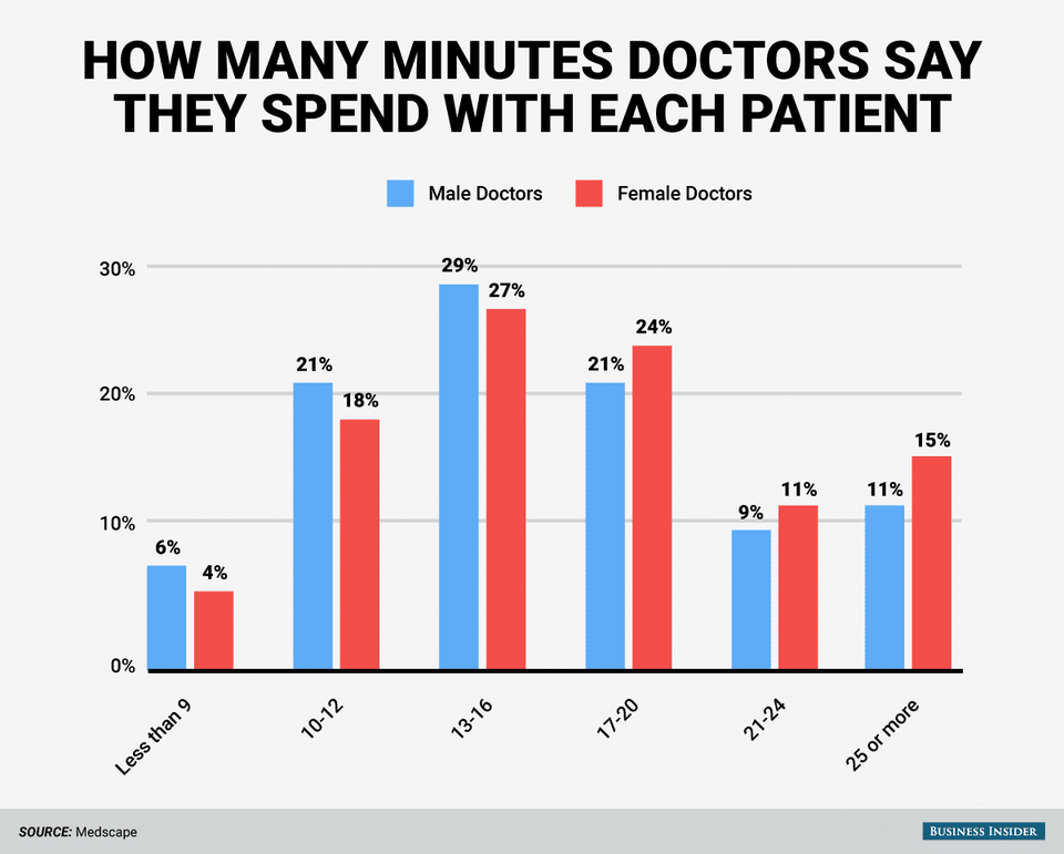 Time of average doctor visit